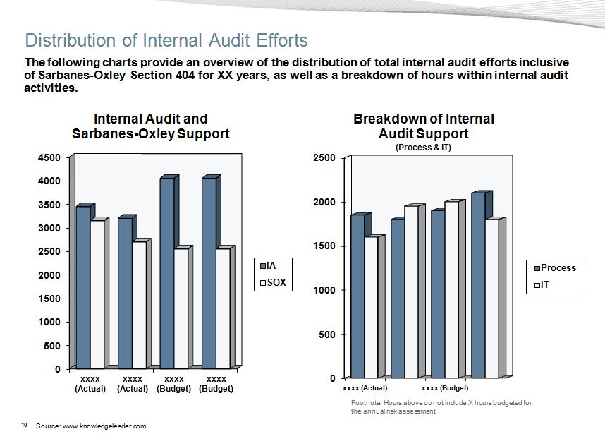 internal audit risk assessment