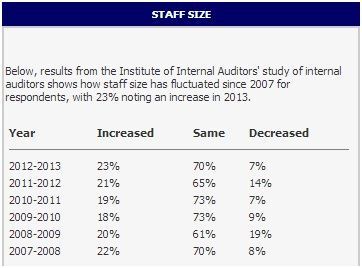IIA internal audit study - staff size increases