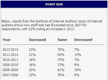 IIA internal audit study - staff size increases
