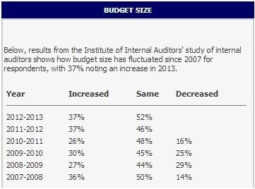 IIA internal audit study - budget size increases