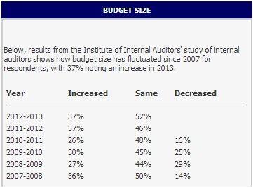 IIA internal audit study - budget size increases