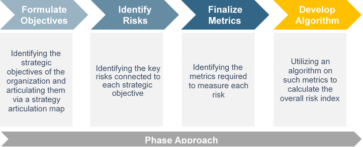 A Typical Risk Index Methodology.png