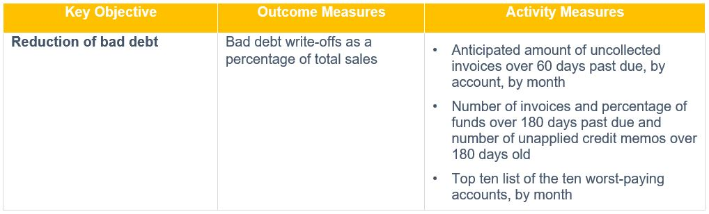 Chart for Process Accounts Receivable Credit and Collections KPIs.jpg