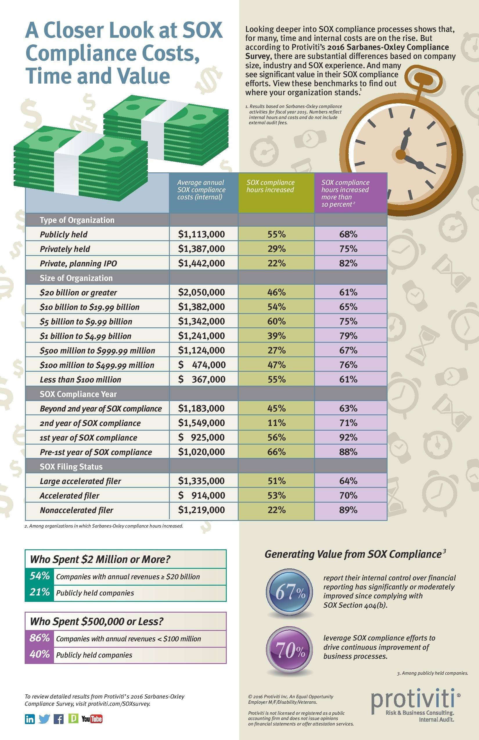 Infographic-2016-SOX-Compliance-Survey-Protiviti-1.jpg