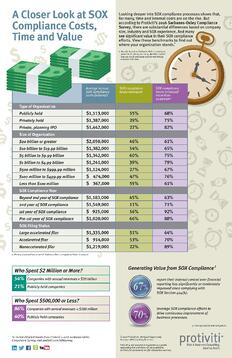 Infographic-2016-SOX-Compliance-Survey-Protiviti.jpg