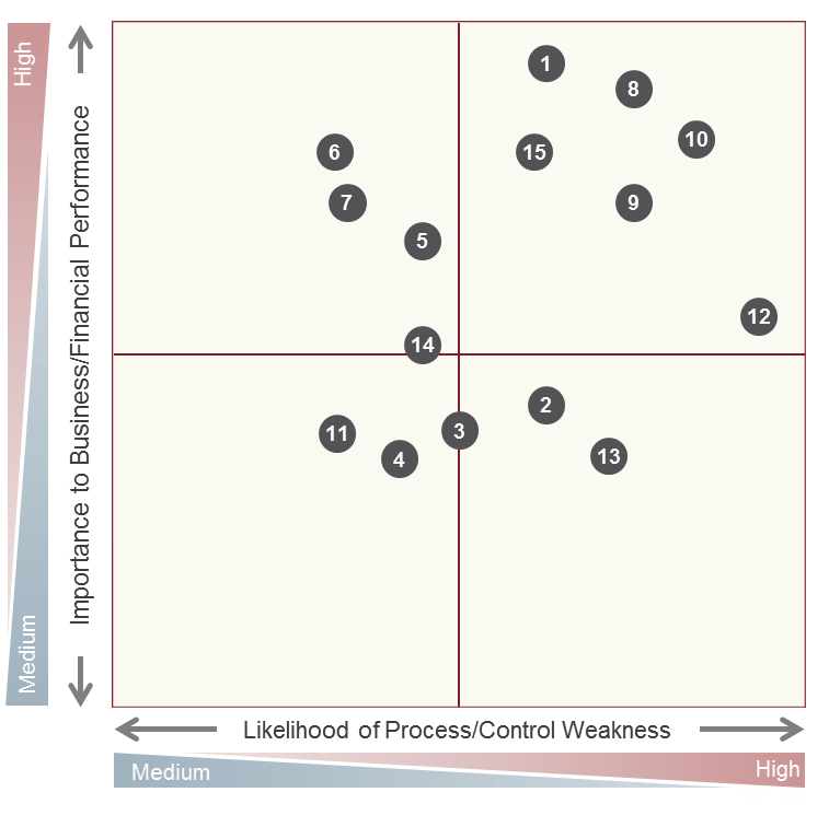 Risk Assessment Maps and Prioritizing Business Processes graphic 2.png