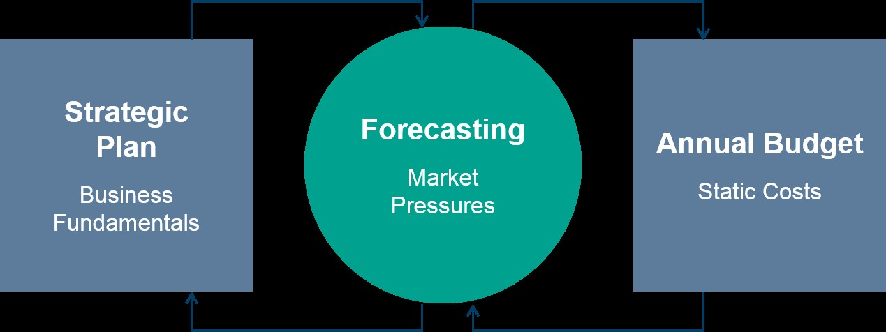 Strategic Forecasting image-1.jpg