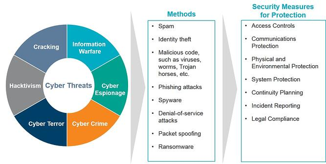 Cyber Attacks May Come From Malicious Outsiders Accidental Loss Insiders Hacktivists And State Sponsored Actors