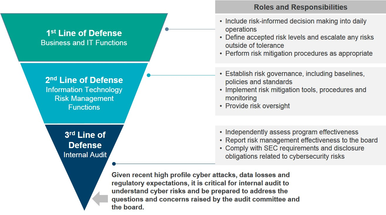 critical security controls for cyber defense The first 5 cis controls are often referred to as providing cybersecurity hygiene, and studies show that implementation of the first 5 cis controls provides an effective defense against.